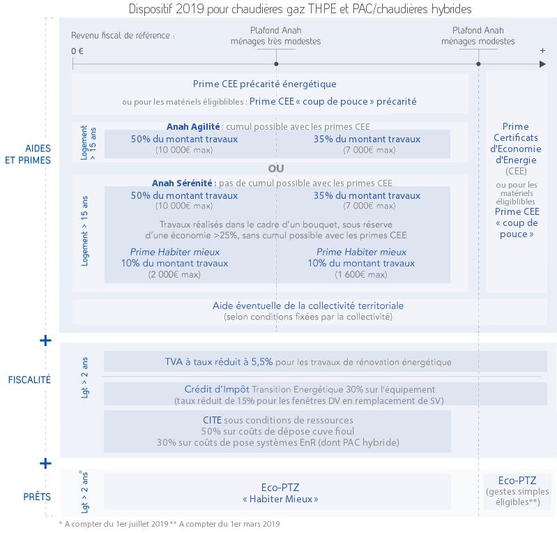 Changement De Chaudiere Gaz Panorama Des Dispositifs Financiers