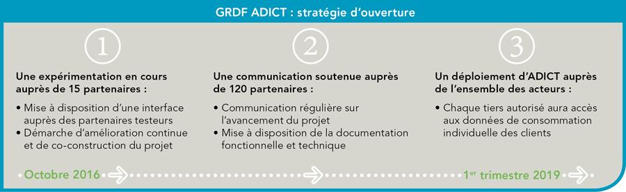 Adict Strat - GRDF