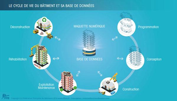 Le cycle de vie du bâtiment et sa base de données (source : Fédération Française du Bâtiment)