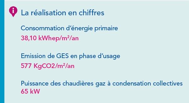 Chiffres Beaumarchais - GRDF
