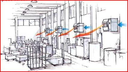 chauffage des bâtiments par des aérothermes | GRDF