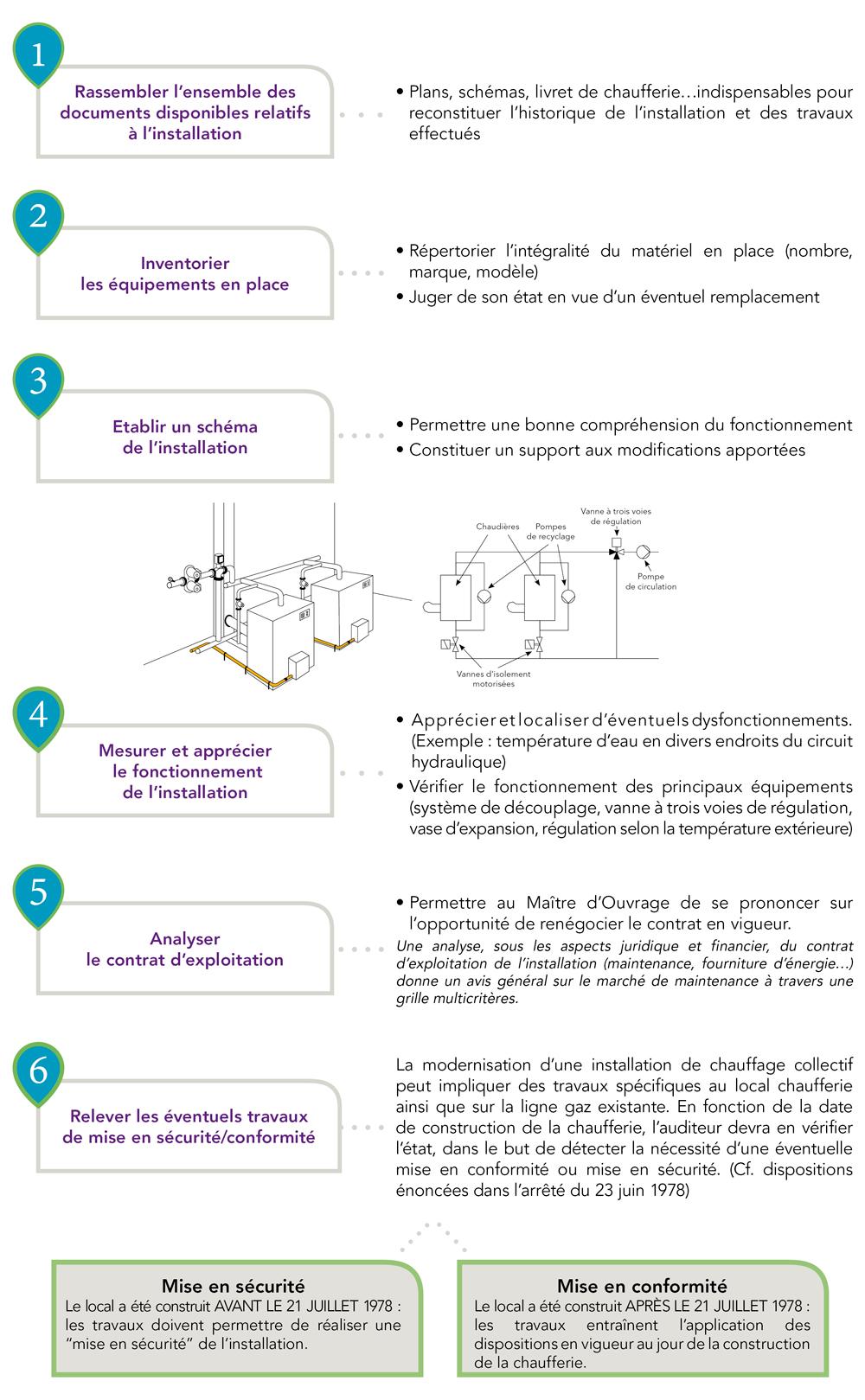 Schéma optimisation chaufferie en logement social - GRDF