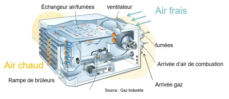 Fonctionnement d'un aérotherme | GRDF