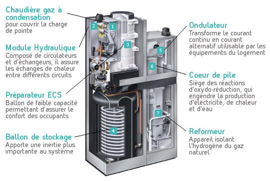 Schéma coupe produit pile à combustible | GRDF