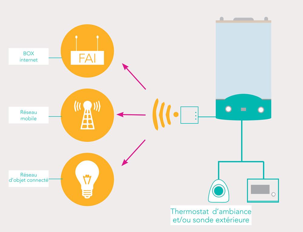 Schéma e-learning installation chaudières et thermostats connectés | GRDF