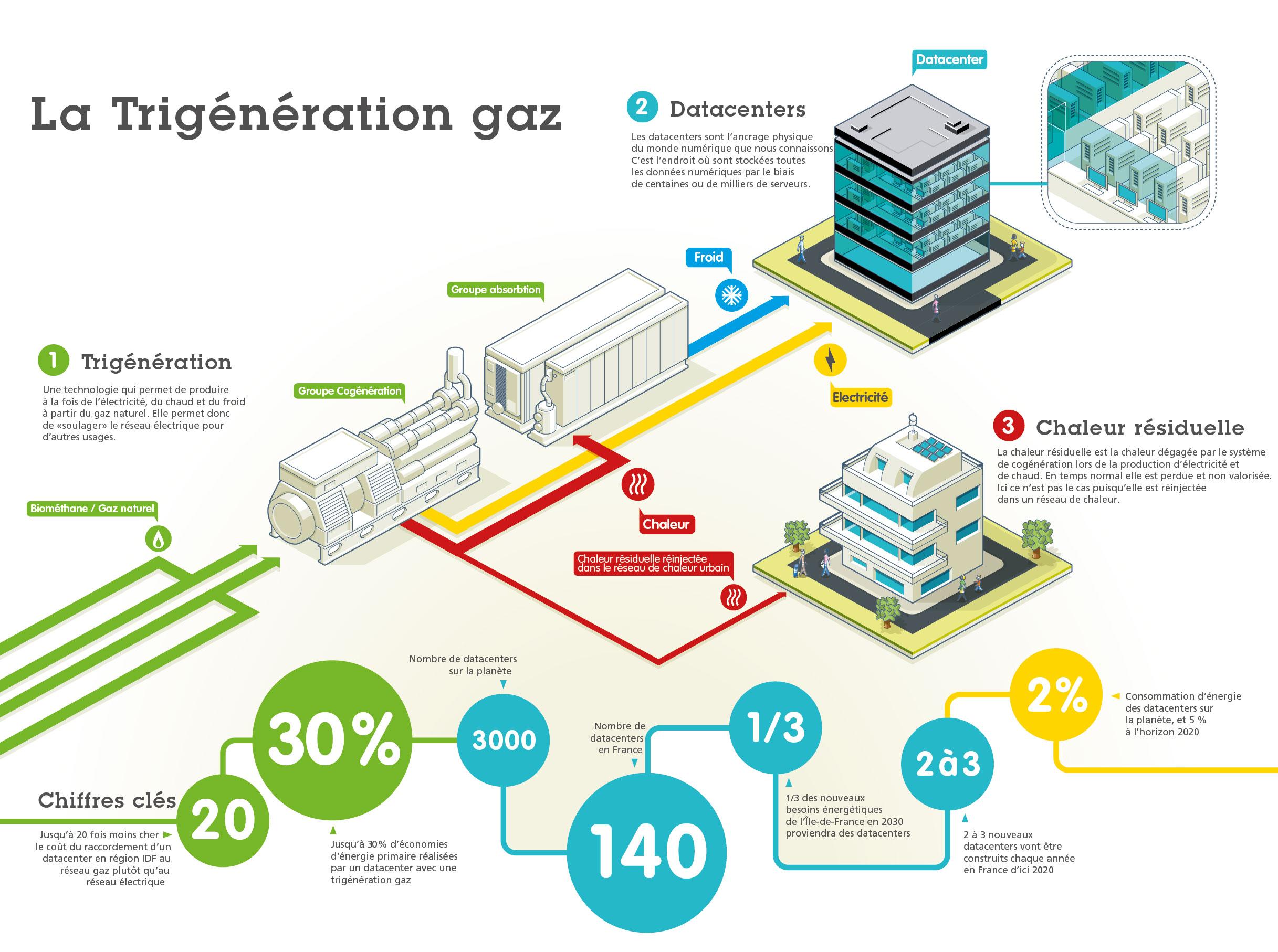 trigénération gaz