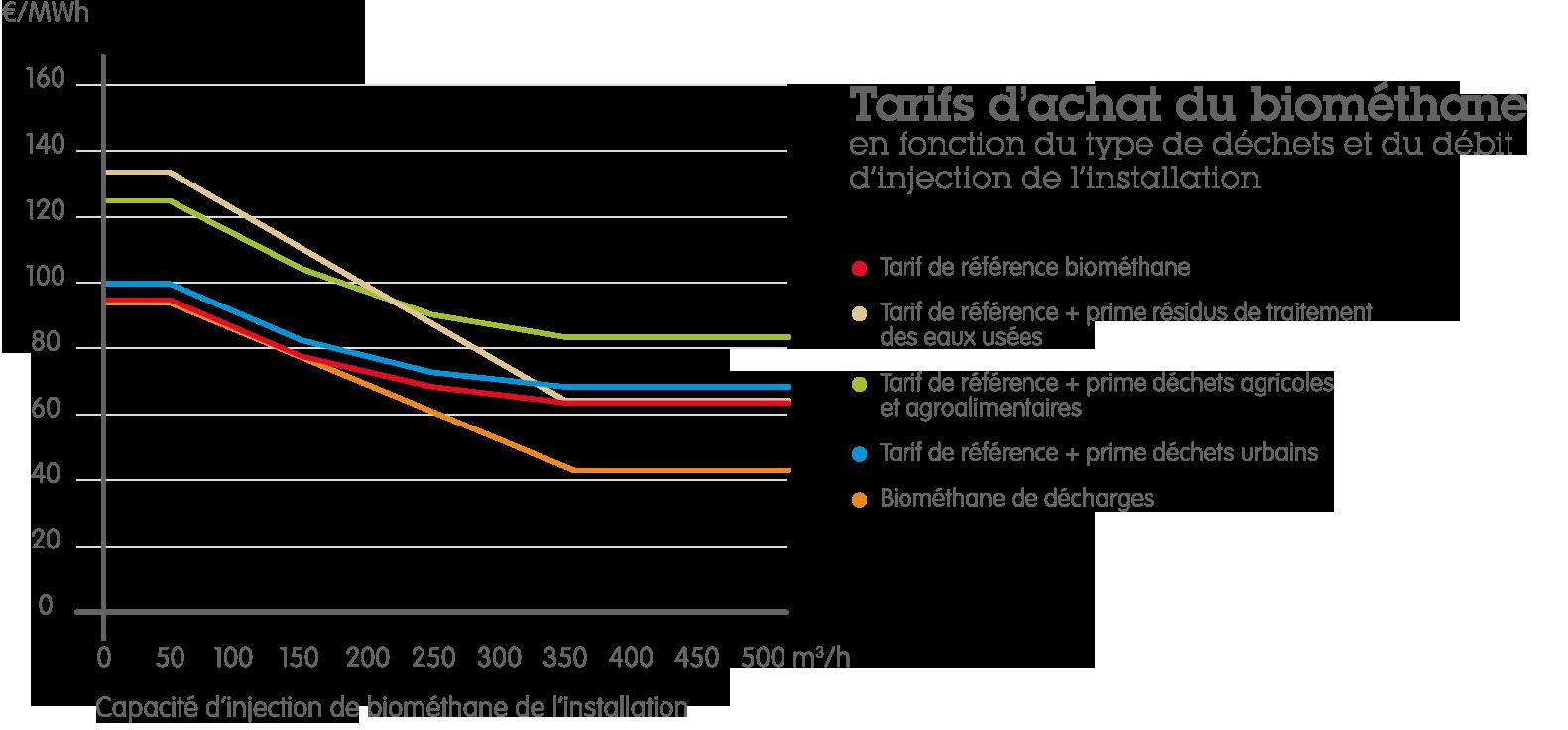 tarifs achat biomethane