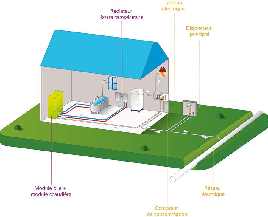 Schéma éco-générateur - GRDF