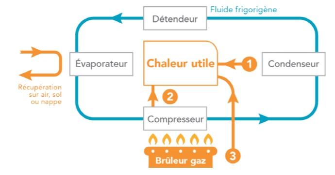 Fonctionnement de la pompe à chaleur à absorption | GRDF