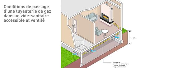 Le passage en vide sanitaire