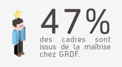 47% des cadres