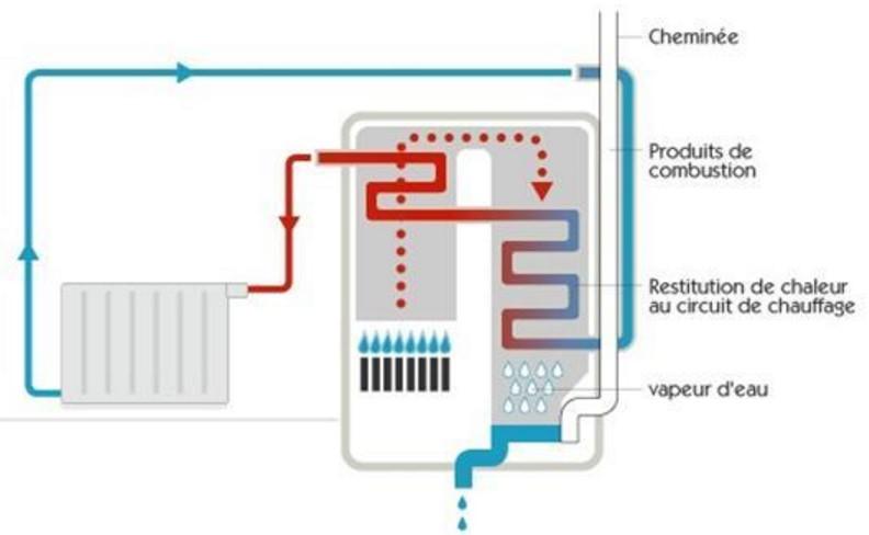 Fonctionnement de la chaudière à condensation | GRDF